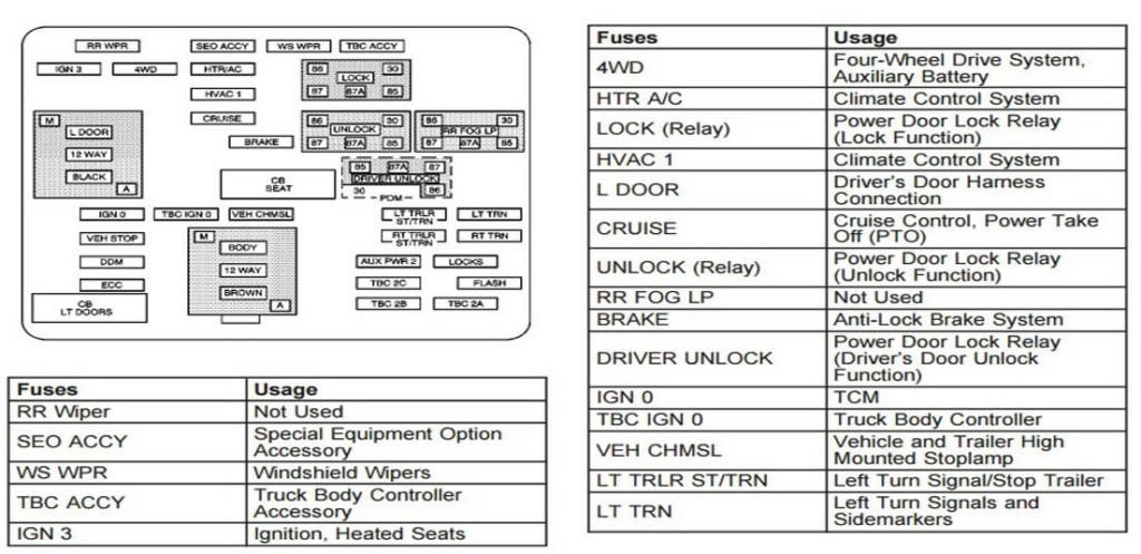1999-2006 Chevy Silverado & Sierra Fuse Box DiagramChevrolet and GMC Truck Information: Silervado, Sierra, and Colorado